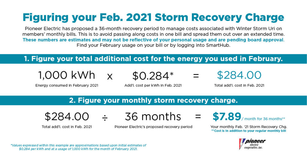 Image provides example of how to calculate total recovery cost for Winter Storm Uri. Consumers can take their total February Usage and multiply it by $0.284 to get a rough idea of their cost. This cost will then be spread out, monthly, over 36 months. Consumers can take their total charge and divide by 36 for the amount owed.